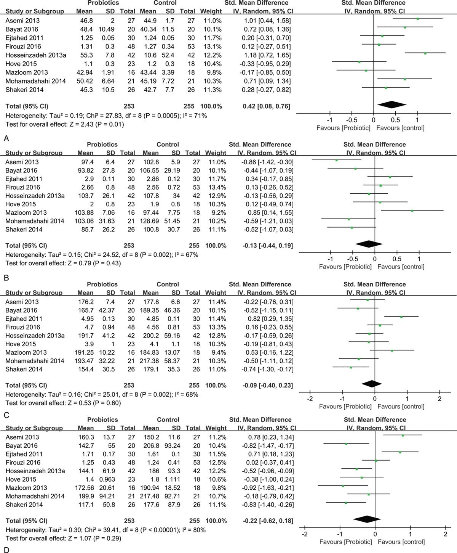 Effect of probiotics on metabolic profiles in type 2... : Medicine